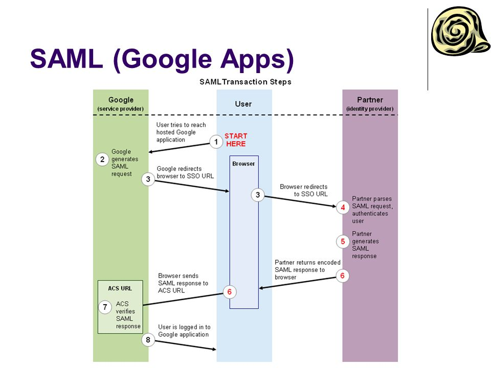 SAML (Google Apps) The user attempts to reach a hosted Google application, such as Gmail, Start Pages, or another Google service.