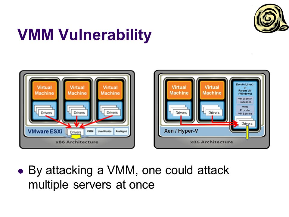 VMM Vulnerability By attacking a VMM, one could attack multiple servers at once