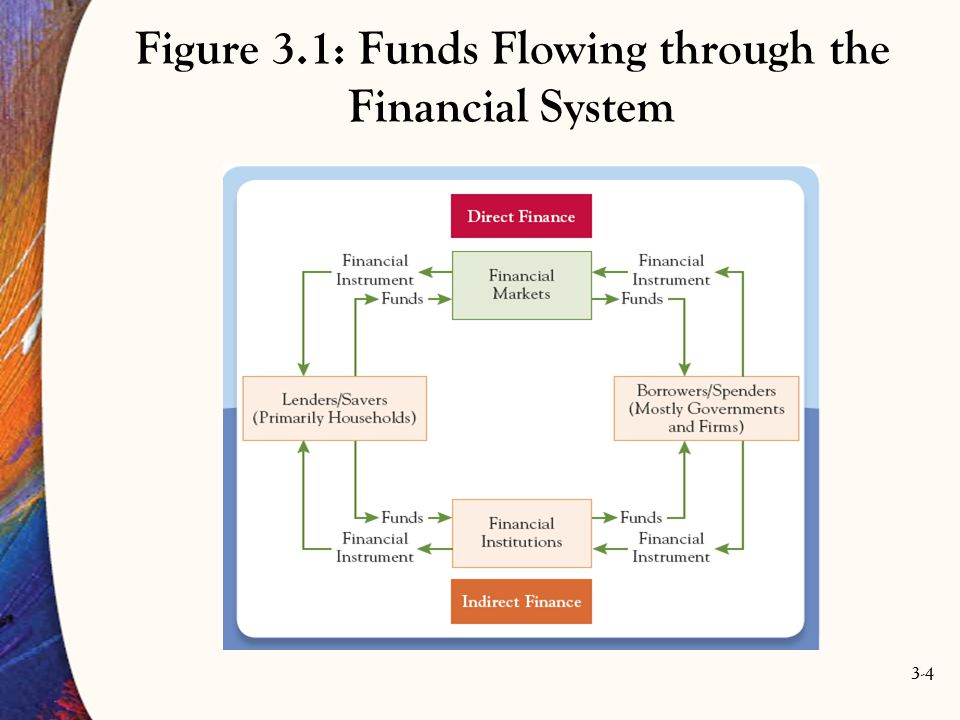 Figure 3.1: Funds Flowing through the Financial System