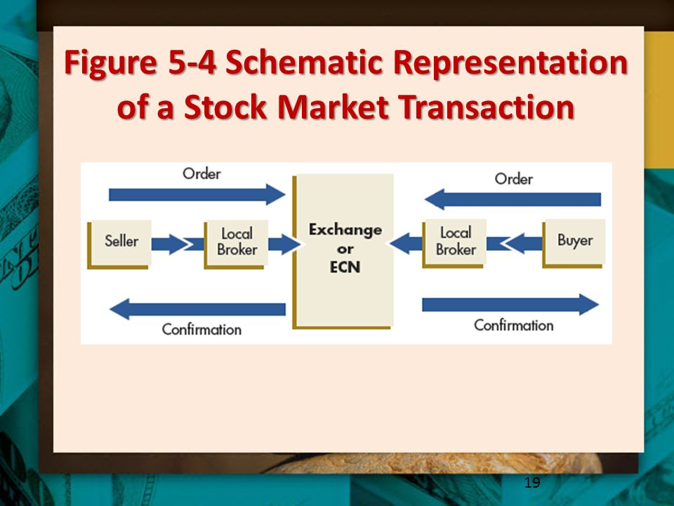 Figure 5-4 Schematic Representation of a Stock Market Transaction
