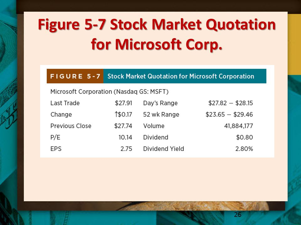 Figure 5-7 Stock Market Quotation for Microsoft Corp.