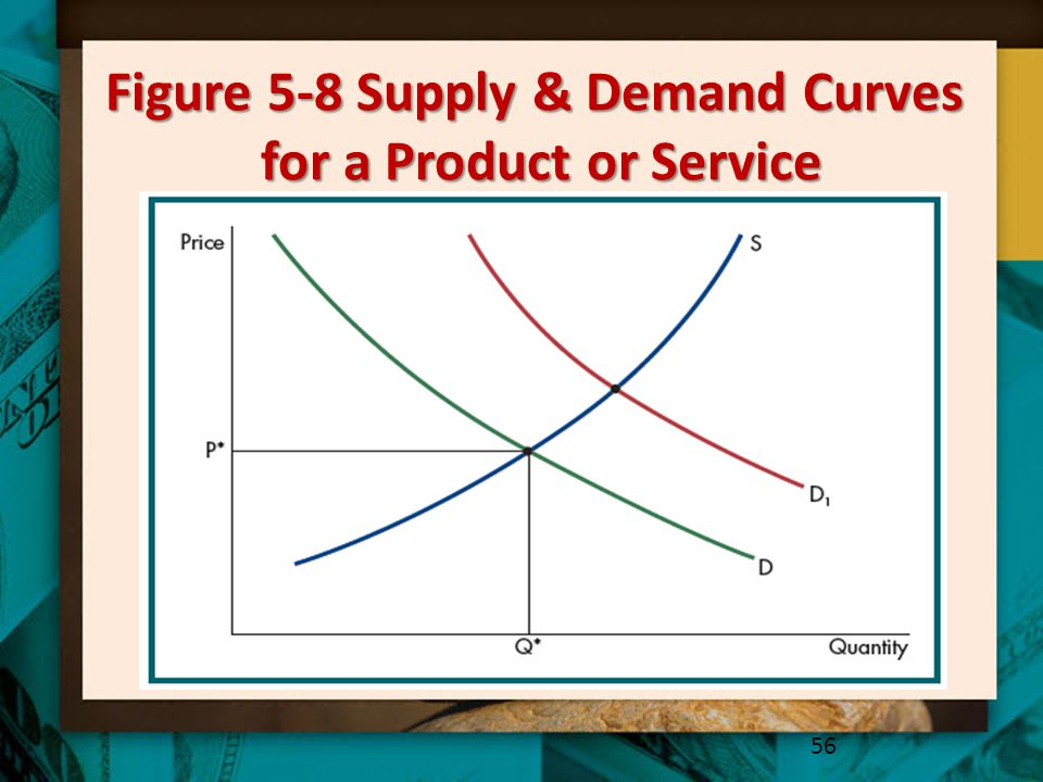 Figure 5-8 Supply & Demand Curves for a Product or Service