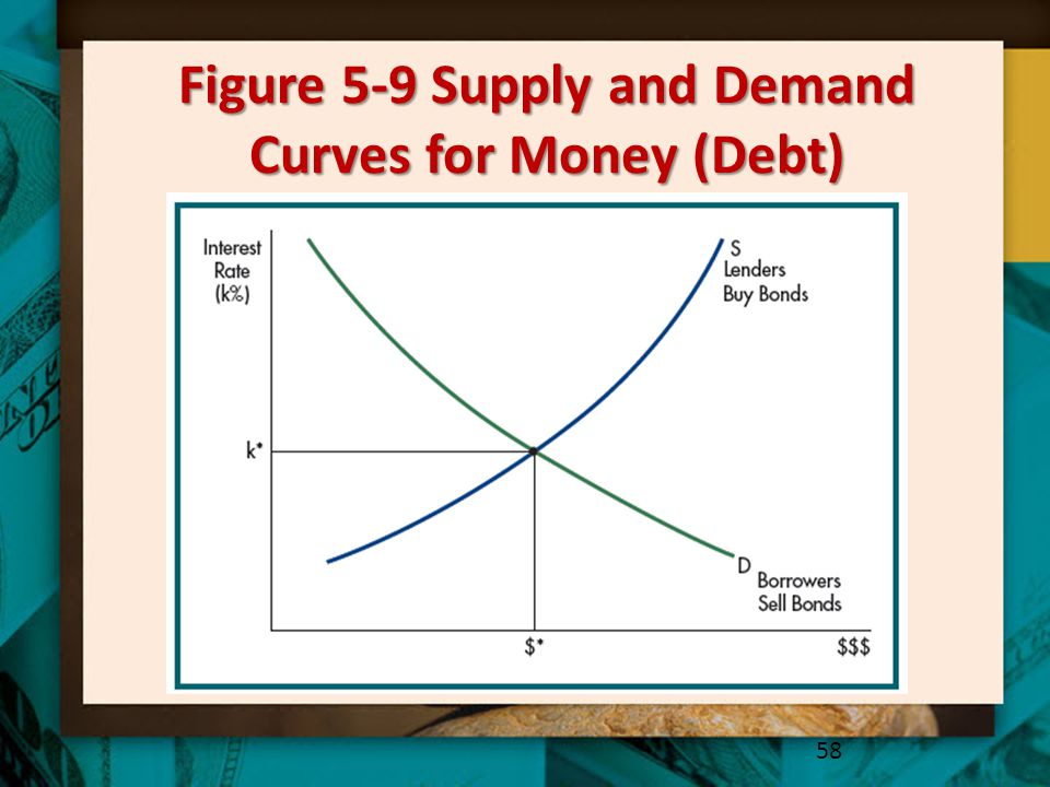 Figure 5-9 Supply and Demand Curves for Money (Debt)