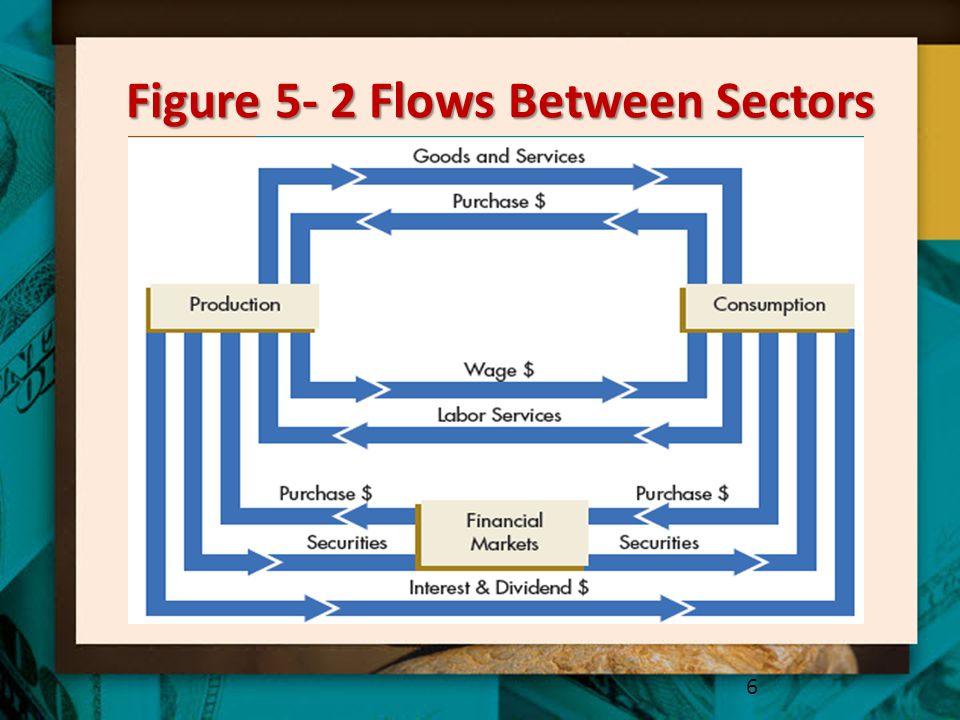 Figure 5- 2 Flows Between Sectors