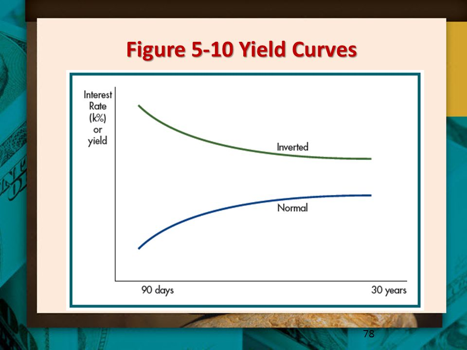 Figure 5-10 Yield Curves