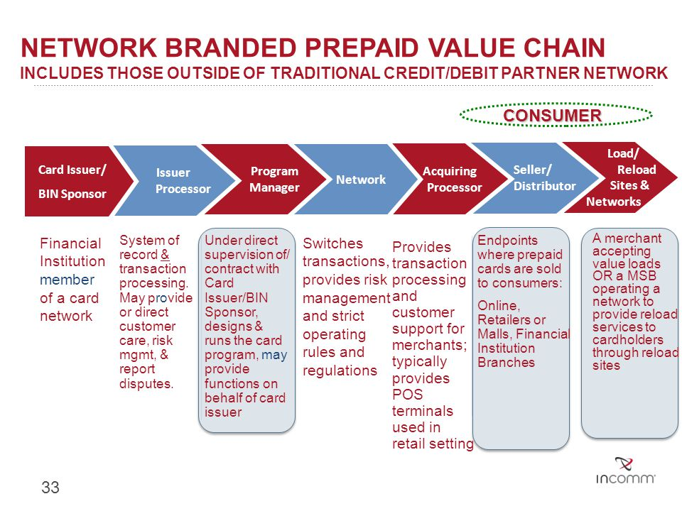 Network Branded Prepaid Value Chain Includes those outside of traditional credit/debit partner network