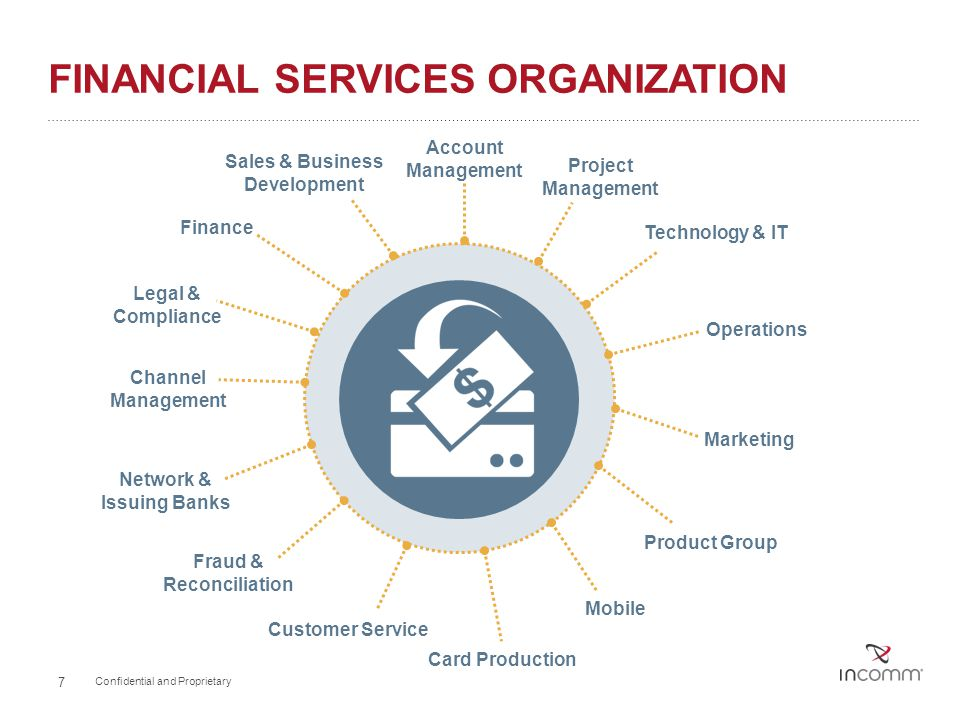 Financial Services Organization