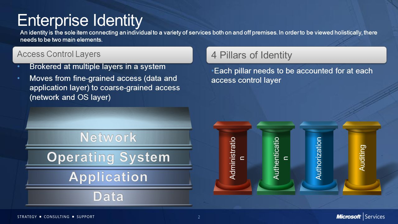 Enterprise Identity Network Operating System Application Data