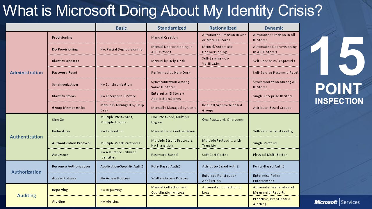 What is Microsoft Doing About My Identity Crisis