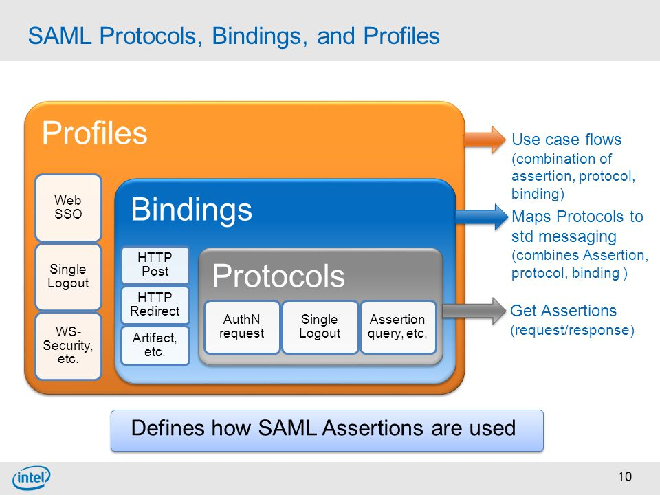 SAML Protocols, Bindings, and Profiles