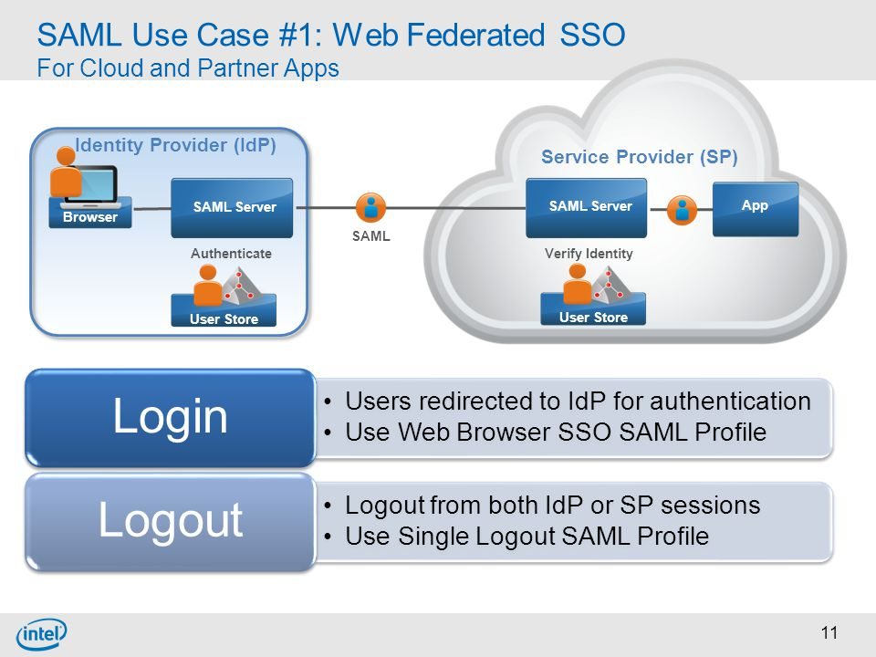 SAML Use Case #1: Web Federated SSO For Cloud and Partner Apps