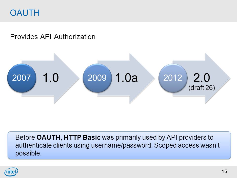 1.0 1.0a 2.0 OAUTH 2007 2009 2012 Provides API Authorization