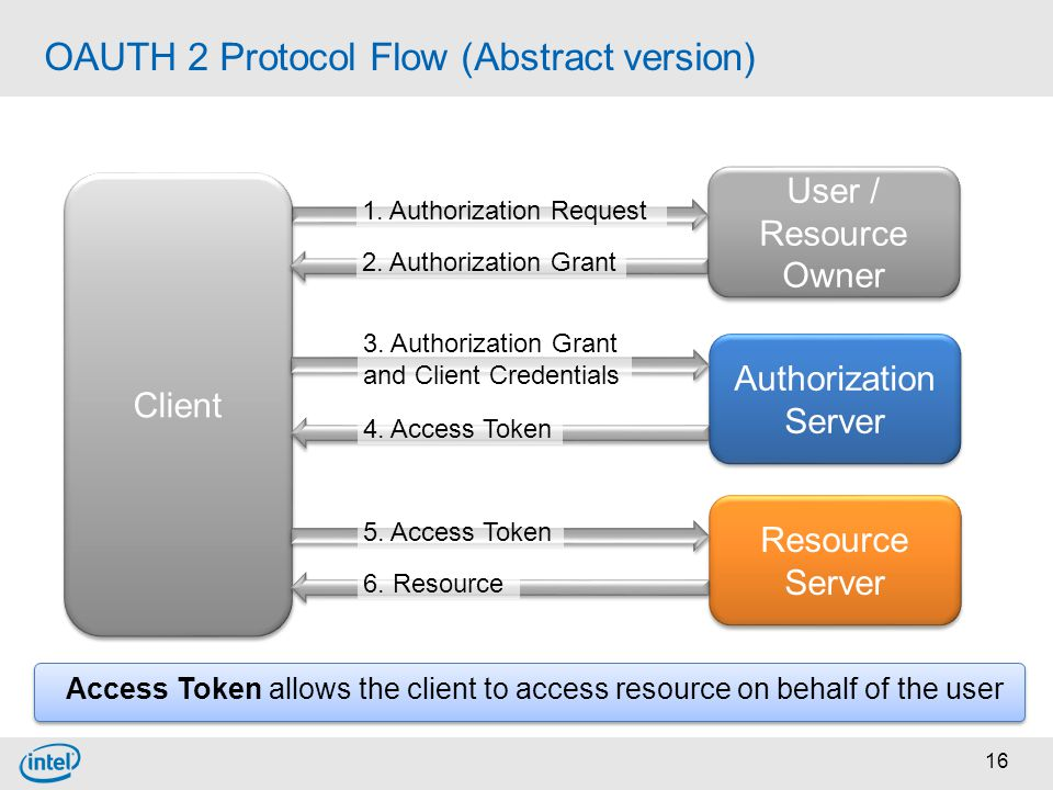 OAUTH 2 Protocol Flow (Abstract version)