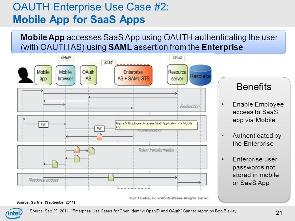 OAUTH Enterprise Use Case #2: Mobile App for SaaS Apps