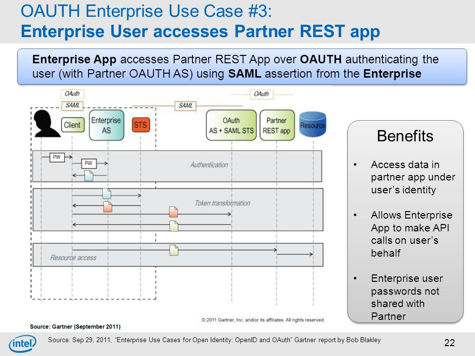 OAUTH Enterprise Use Case #3: Enterprise User accesses Partner REST app