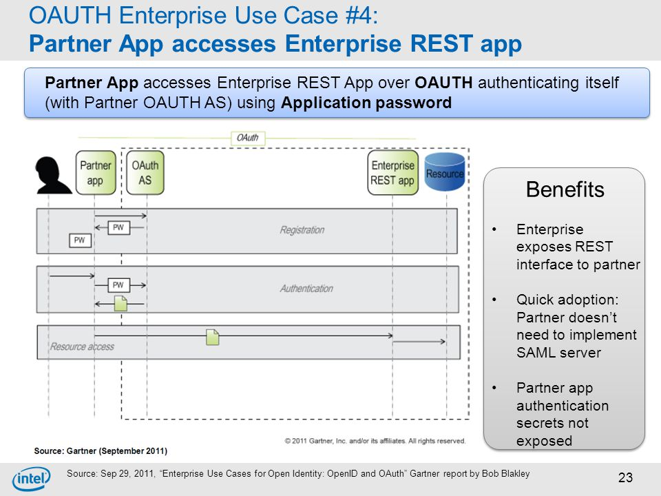 OAUTH Enterprise Use Case #4: Partner App accesses Enterprise REST app