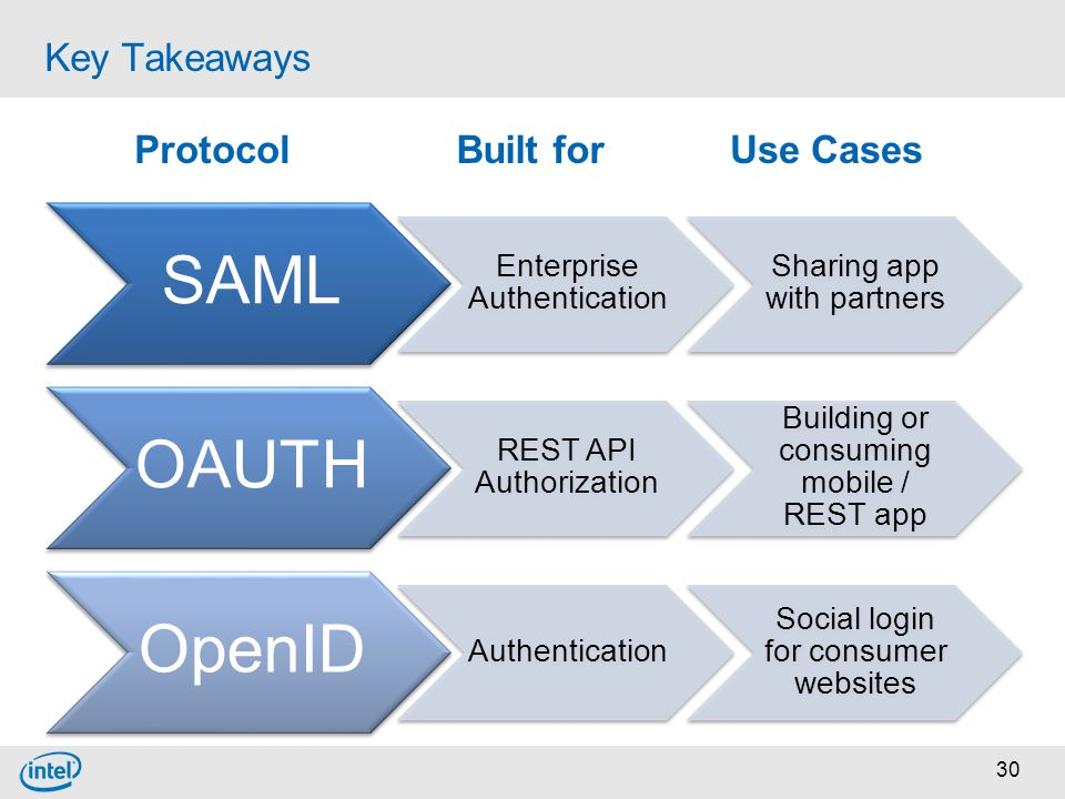 SAML OAUTH OpenID Key Takeaways Protocol Built for Use Cases
