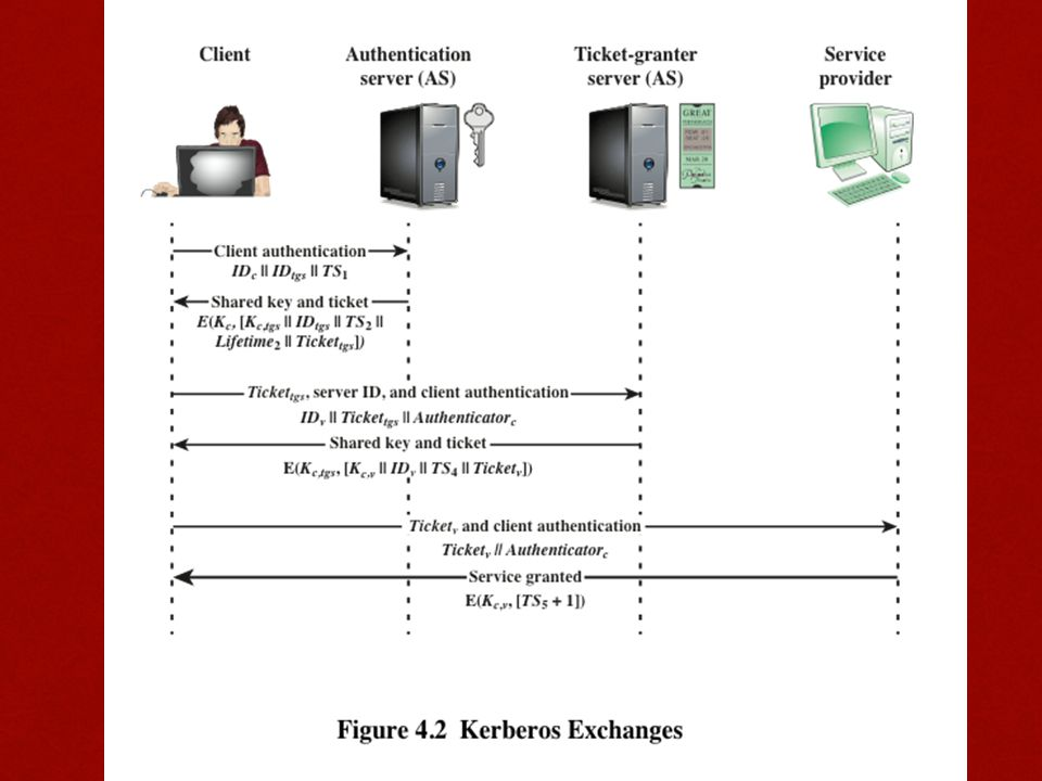 Figure 4.2 illustrates the Kerberos exchanges among the parties.