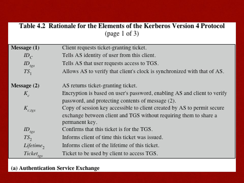 Table 4.2 summarizes the justification for each of the elements in the Kerberos protocol.