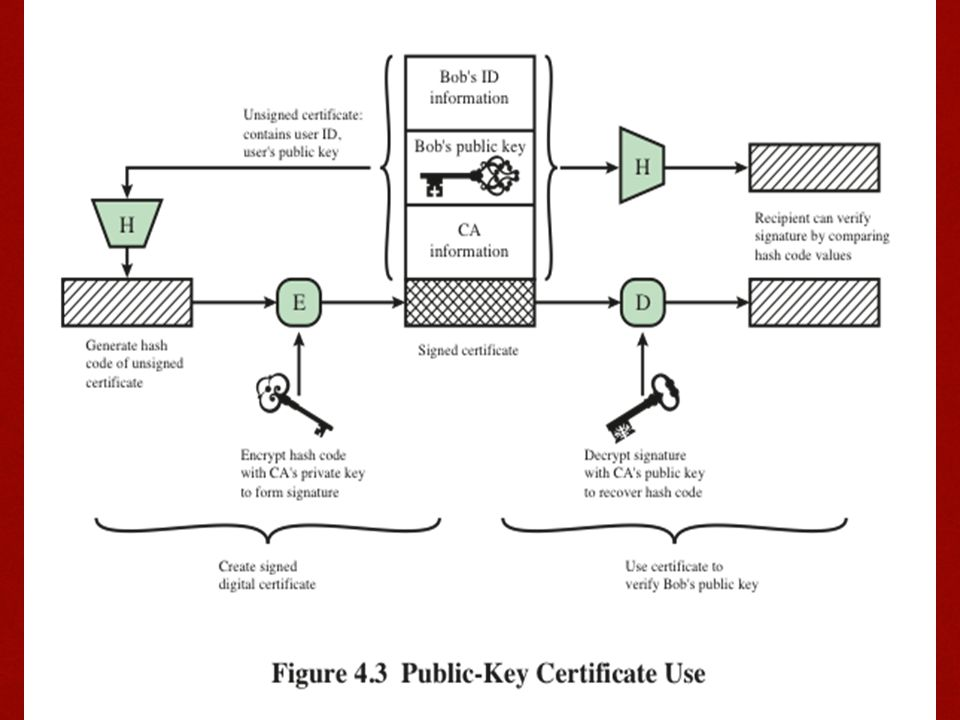 Figure 4.3 illustrates the generation of a public-key certificate.
