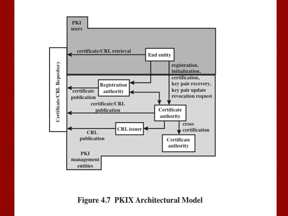RFC 4949 (Internet Security Glossary ) defines public-key infrastructure (PKI) as