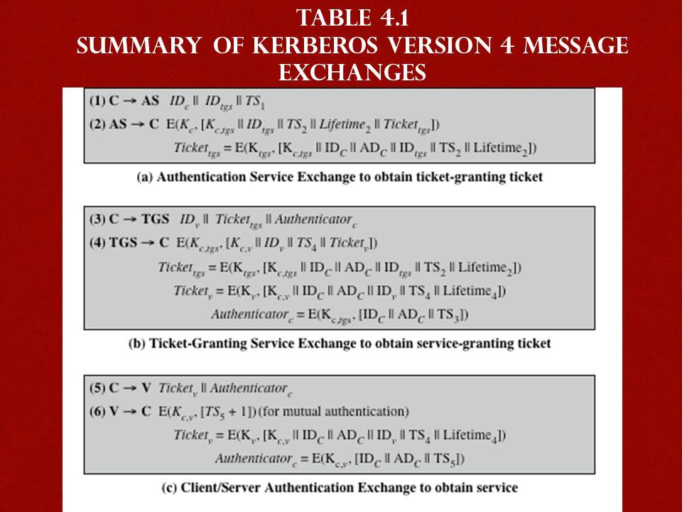 Summary of Kerberos Version 4 Message Exchanges