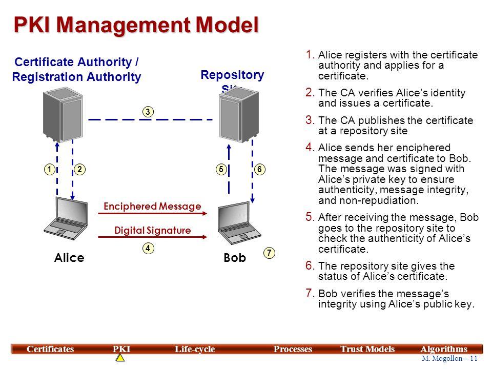 PKI Management Entities