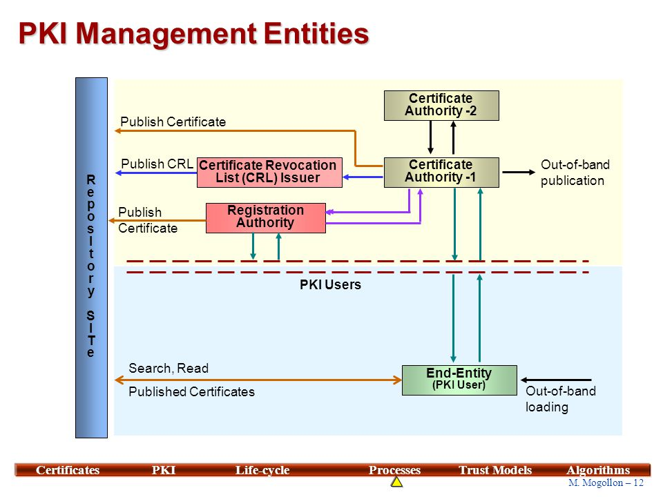 PKI Management Model End-Entities (PKI Users) Certification Authority