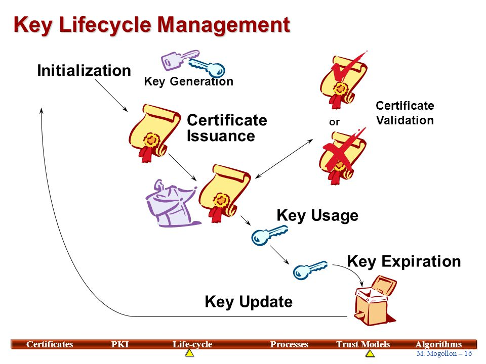 Certificate Life-Cycle