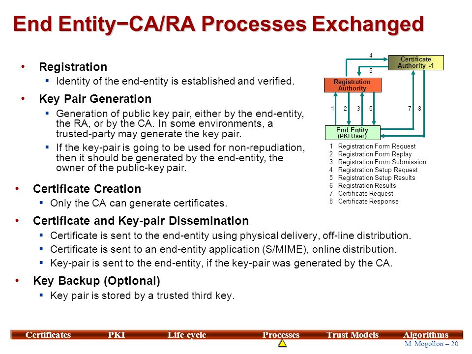 End Entity−CA/RA Processes Exchanged