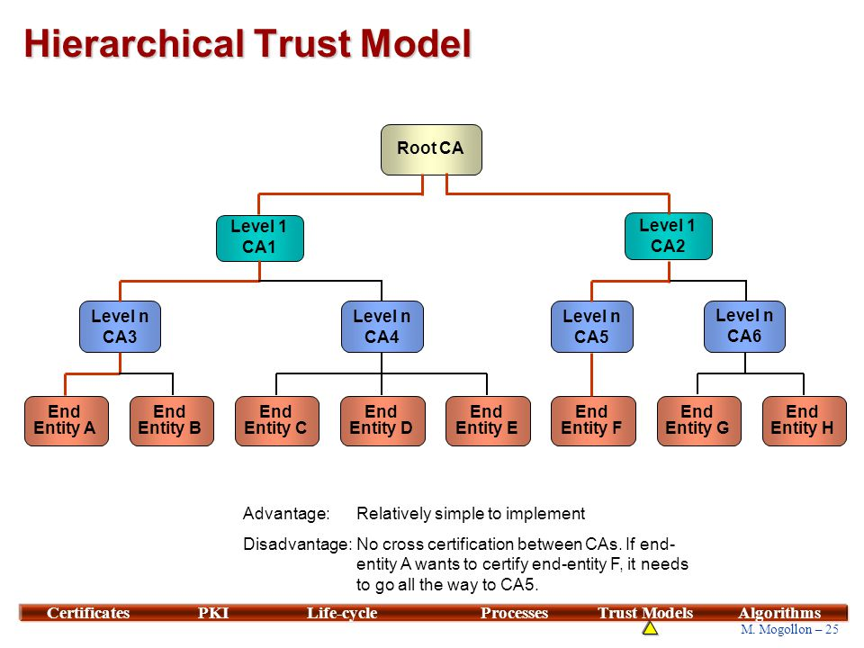 Mesh Trust Model Cross-Certification. Root CA (1) Root CA. Root CA (2) Level 1 CA1. Level 1 CA2.