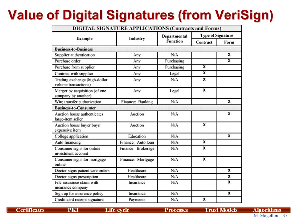 Value of Digital Signatures (From VeriSign)
