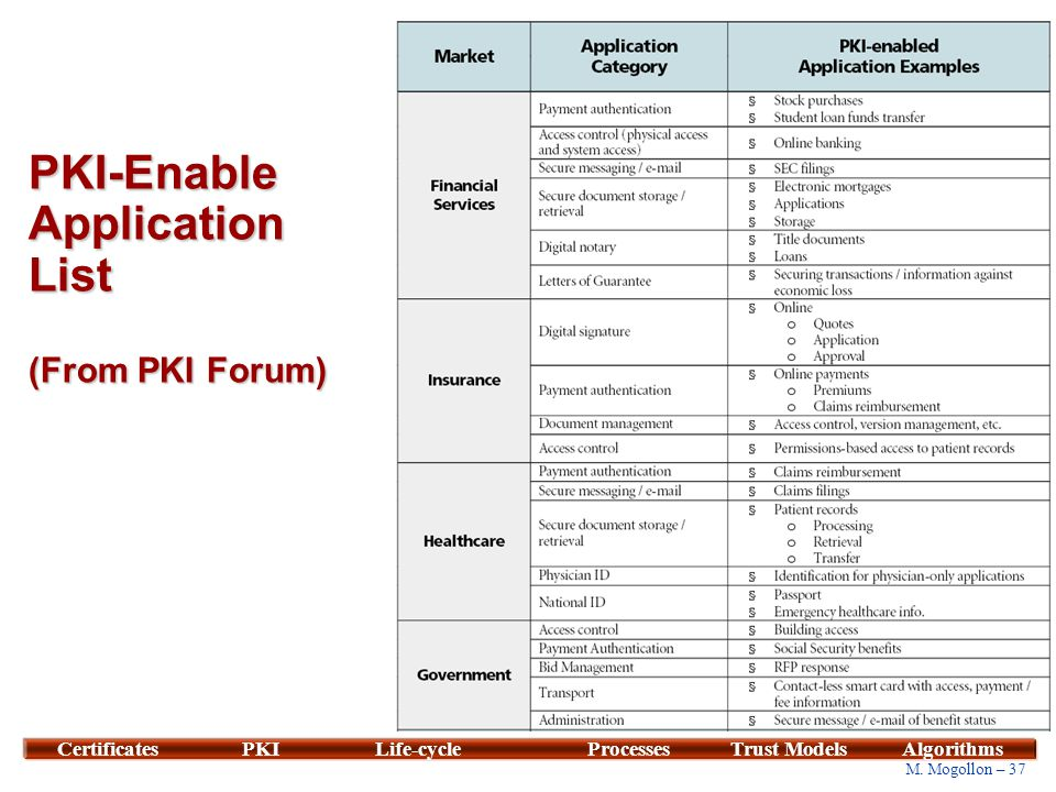 PKI-Enable Application List (From PKI Forum)