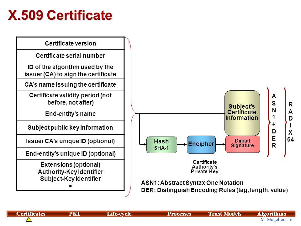 RSA Certification
