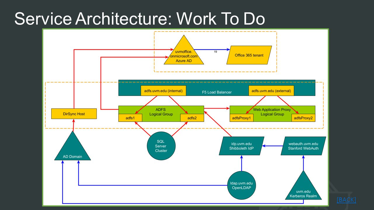 Service Architecture: Work To Do