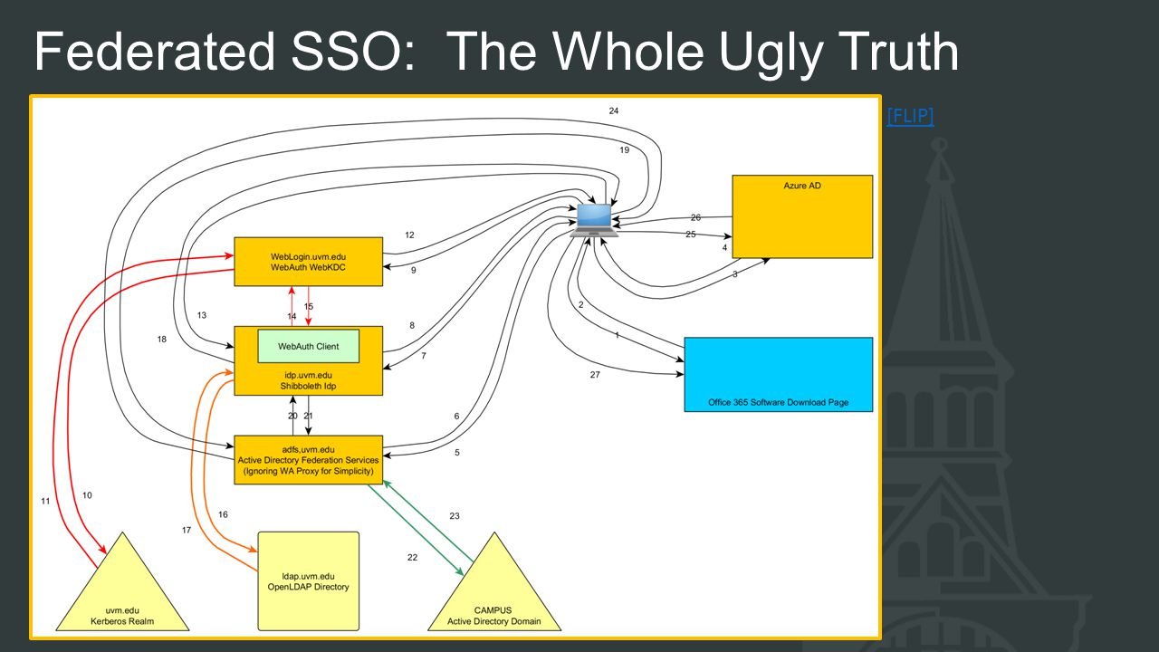 Federated SSO: The Whole Ugly Truth