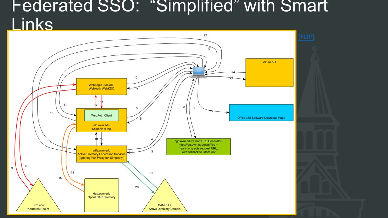 Federated SSO: Simplified with Smart Links