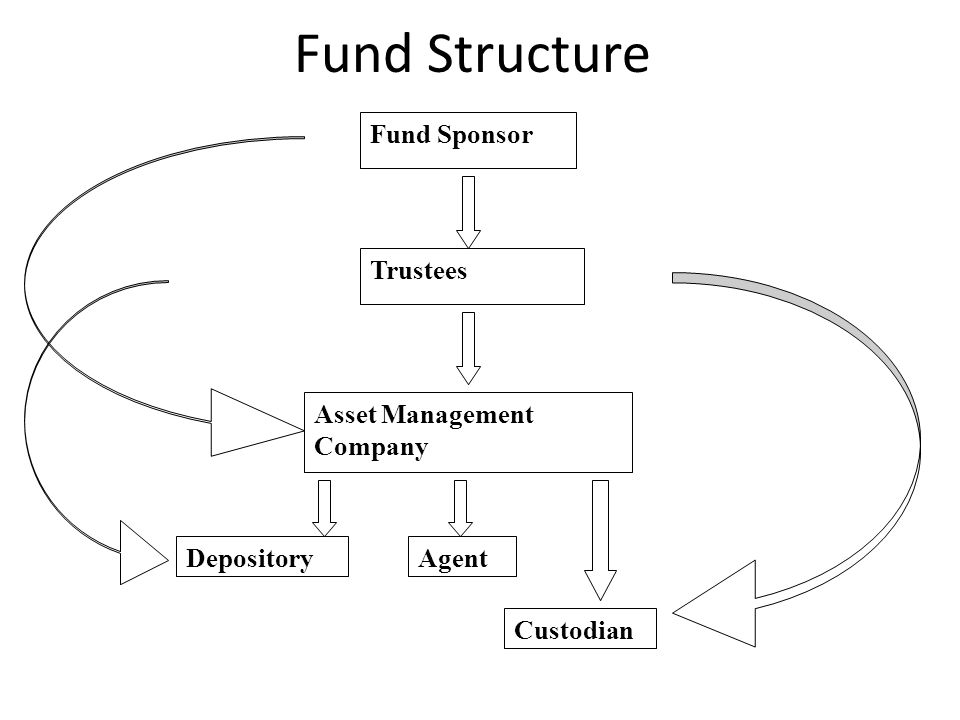 Fund Structure Fund Sponsor Trustees Asset Management Company