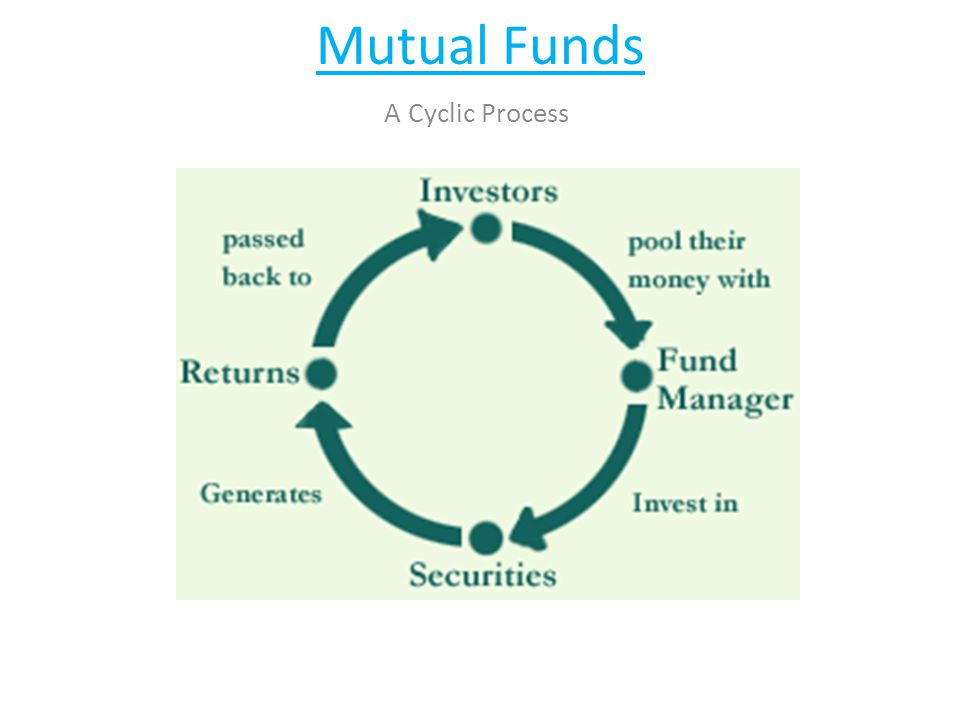 Mutual Funds A Cyclic Process