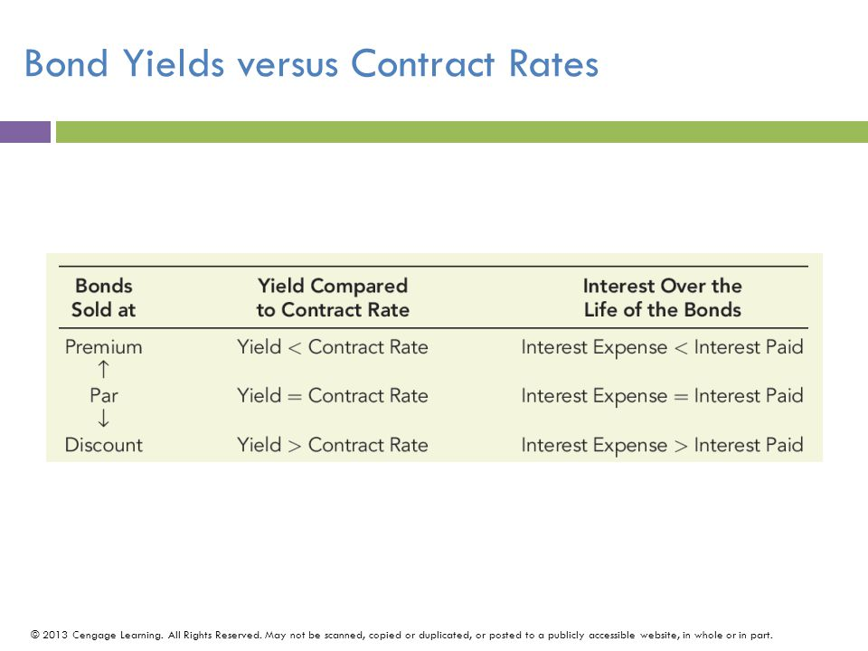 Bond Yields versus Contract Rates