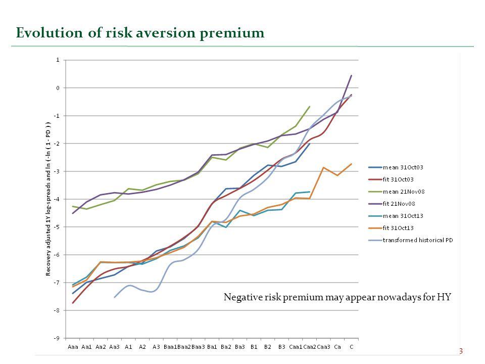 Evolution of risk aversion premium