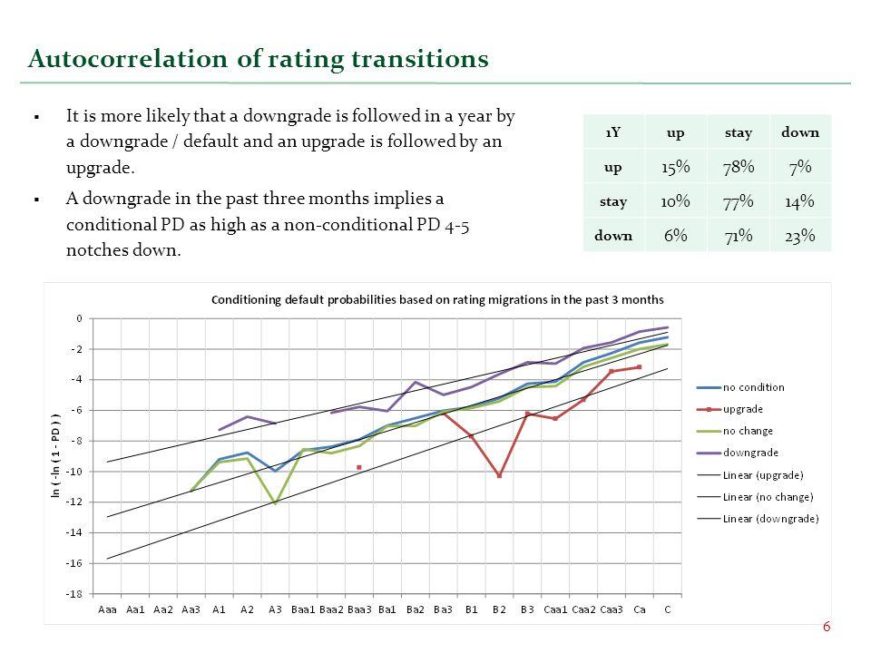 Autocorrelation of rating transitions