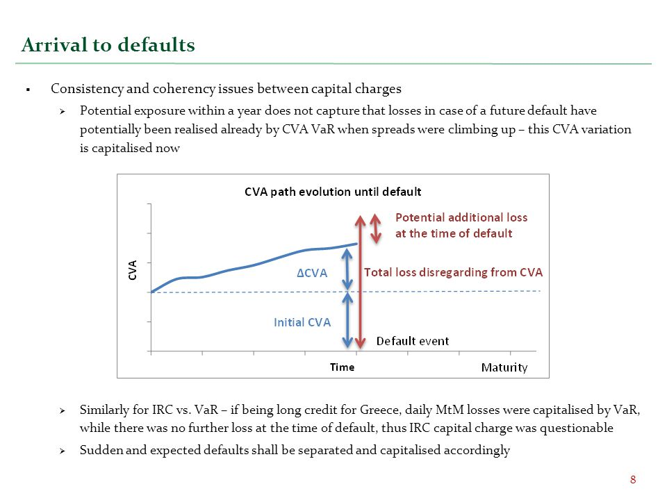 Arrival to defaults Consistency and coherency issues between capital charges.