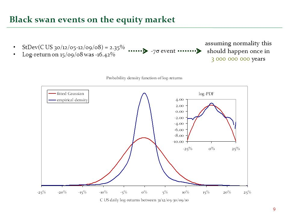 Black swan events on the equity market
