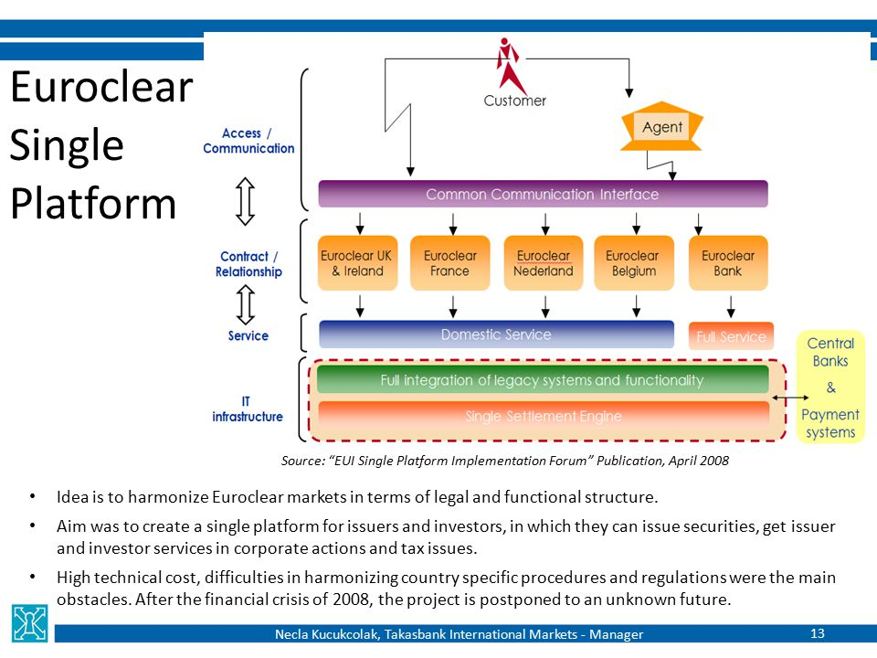 Euroclear Single Platform