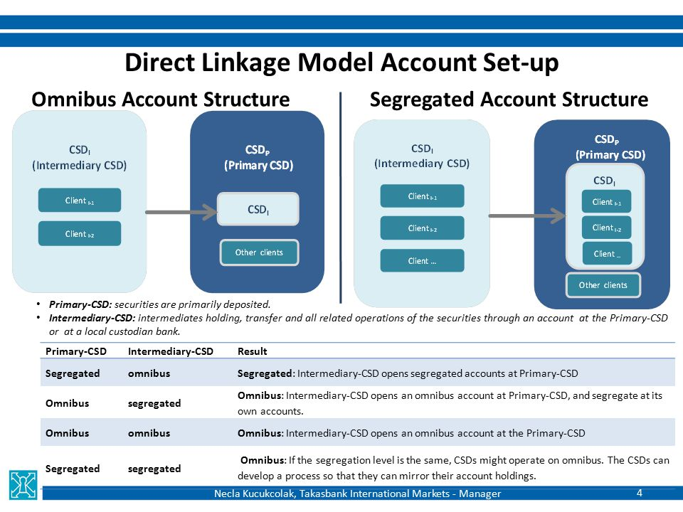 Direct Linkage Model Account Set-up