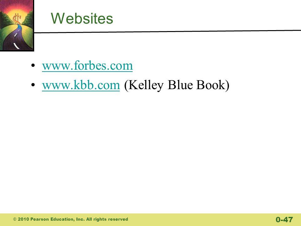 Websites www.forbes.com www.kbb.com (Kelley Blue Book)