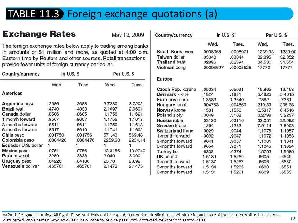 Foreign exchange quotations (a)