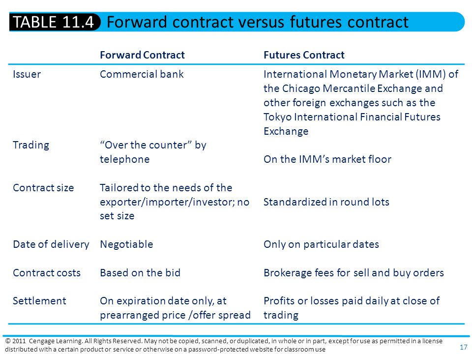 Forward contract versus futures contract