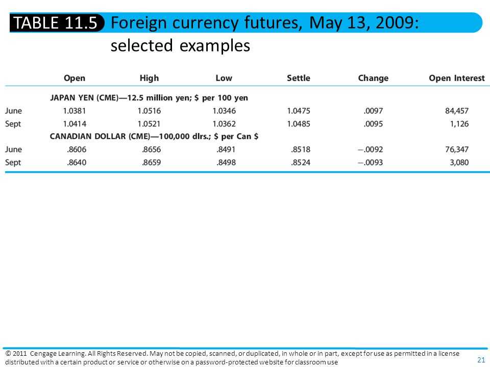 Foreign currency futures, May 13, 2009: selected examples